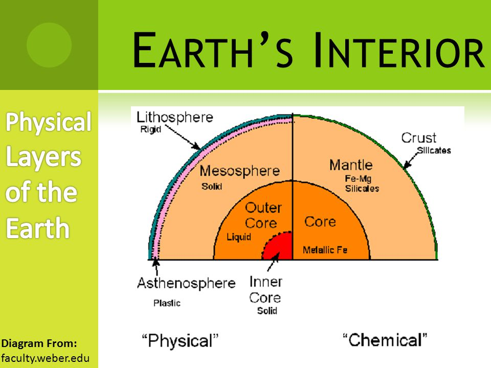 Earth's Interior Physical Layers of the Earth Diagram From: