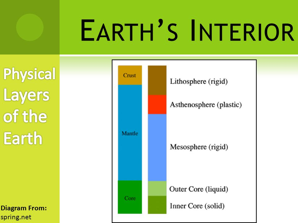 Earth's Interior Physical Layers of the Earth Diagram From: spring.net
