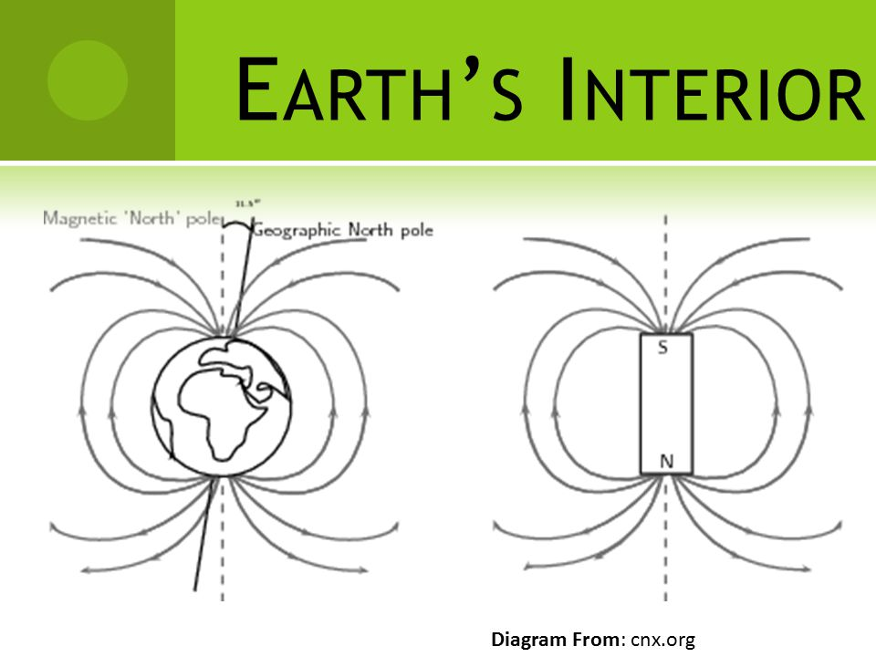 Earth's Interior Diagram From: cnx.org