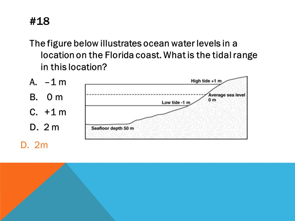 #18 The figure below illustrates ocean water levels in a location on the Florida coast. What is the tidal range in this location