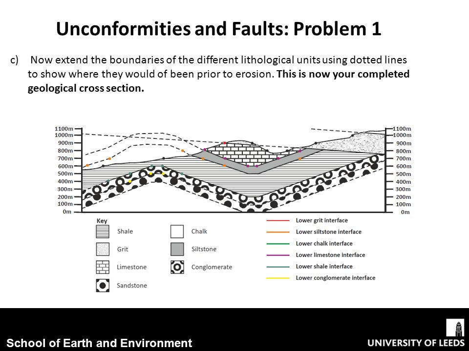 unconformities and faults ppt download. Black Bedroom Furniture Sets. Home Design Ideas