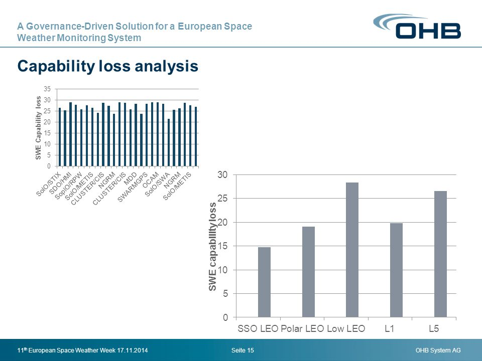 Capability loss analysis