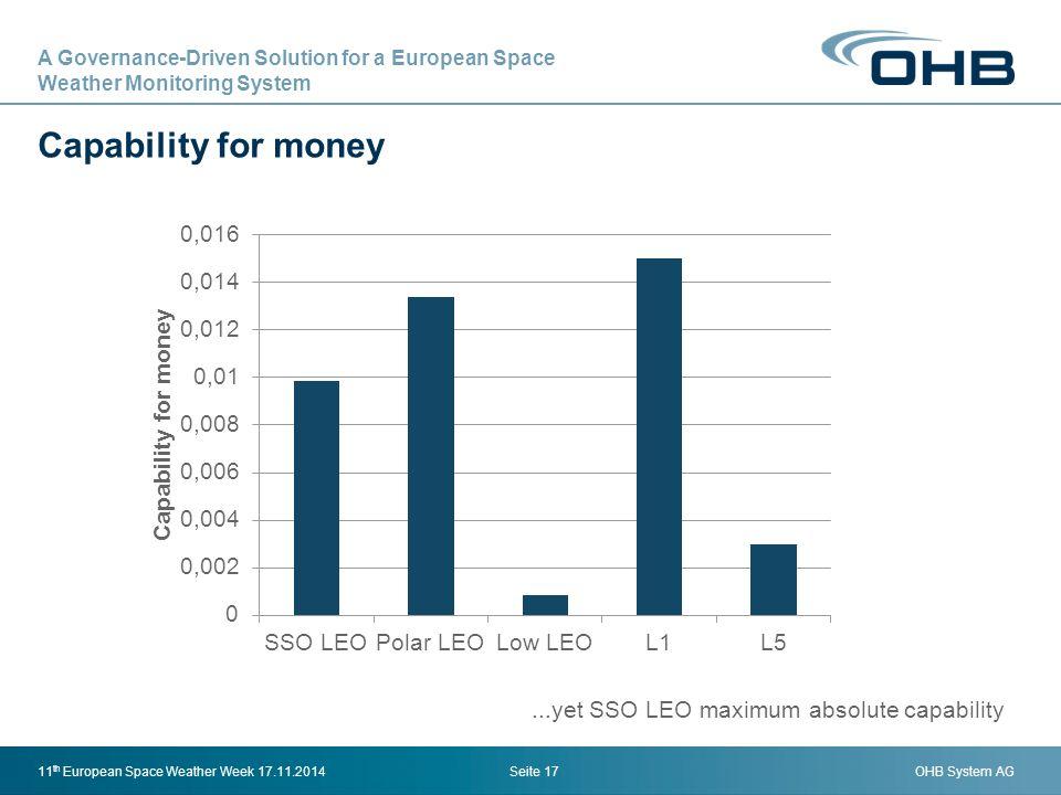 Capability for money ...yet SSO LEO maximum absolute capability