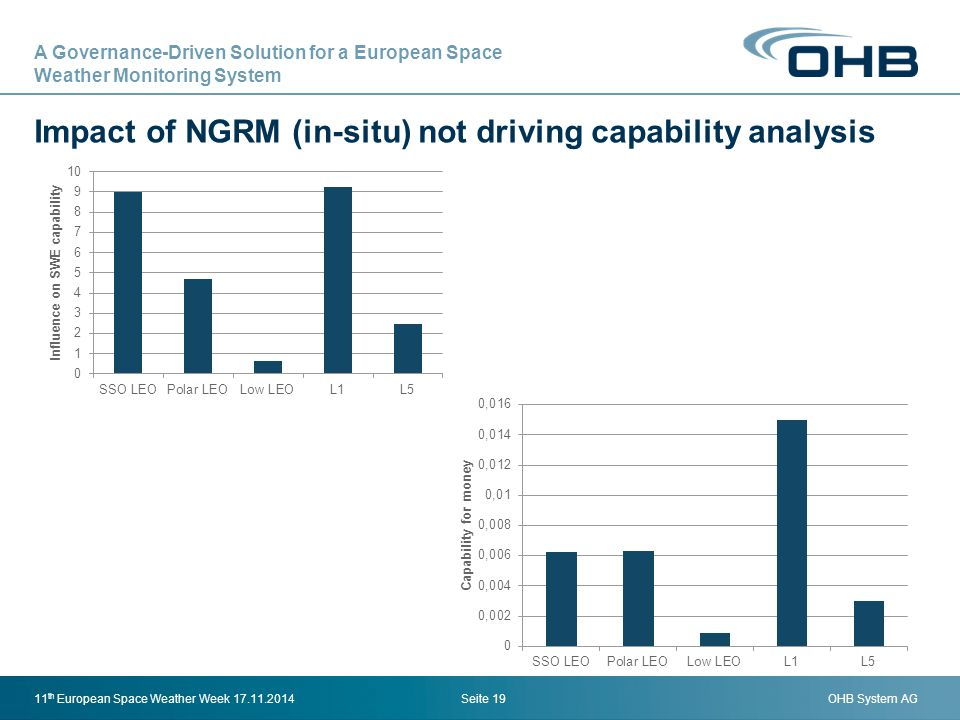 Impact of NGRM (in-situ) not driving capability analysis
