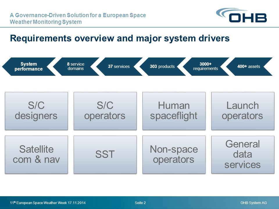Requirements overview and major system drivers