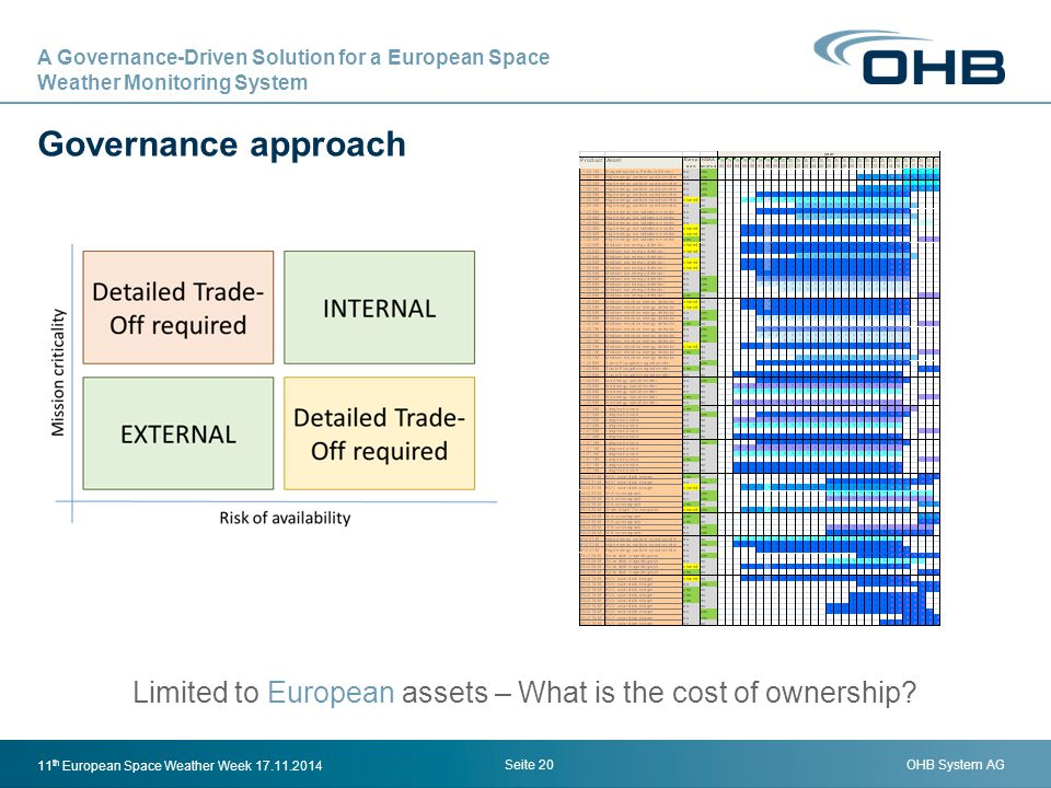Limited to European assets – What is the cost of ownership