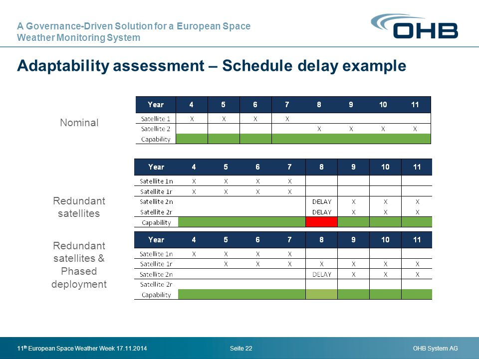 Adaptability assessment – Schedule delay example