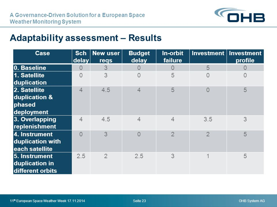 Adaptability assessment – Results