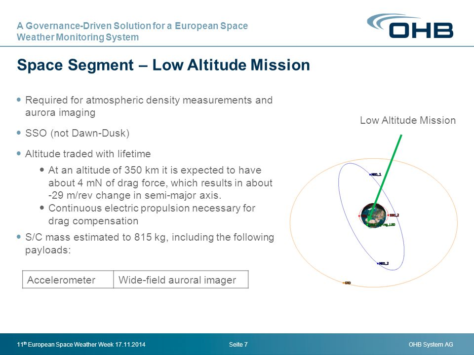 Space Segment – Low Altitude Mission
