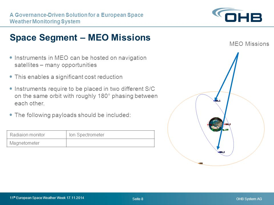 Space Segment – MEO Missions