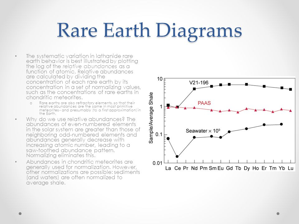 Rare Earth Diagrams