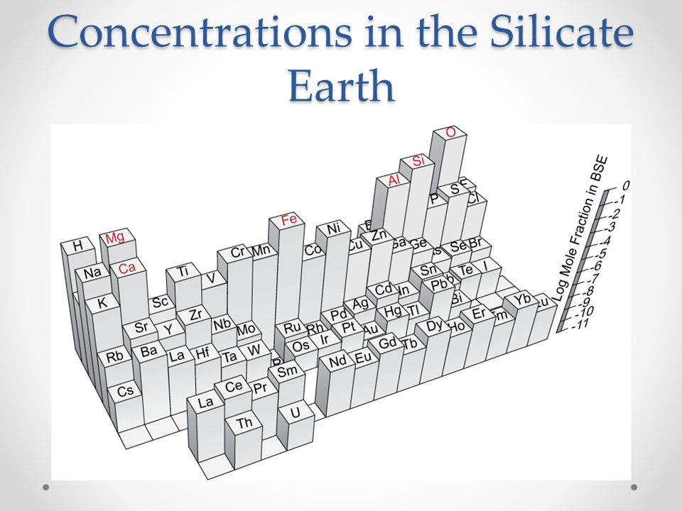 Concentrations in the Silicate Earth