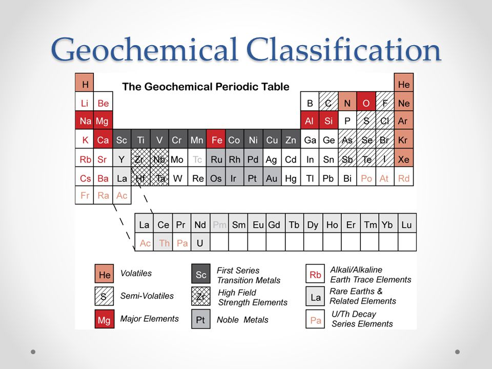 Geochemical Classification