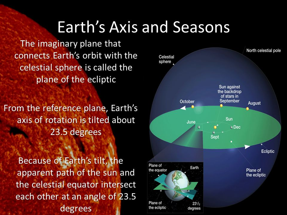 Earth's Axis and Seasons