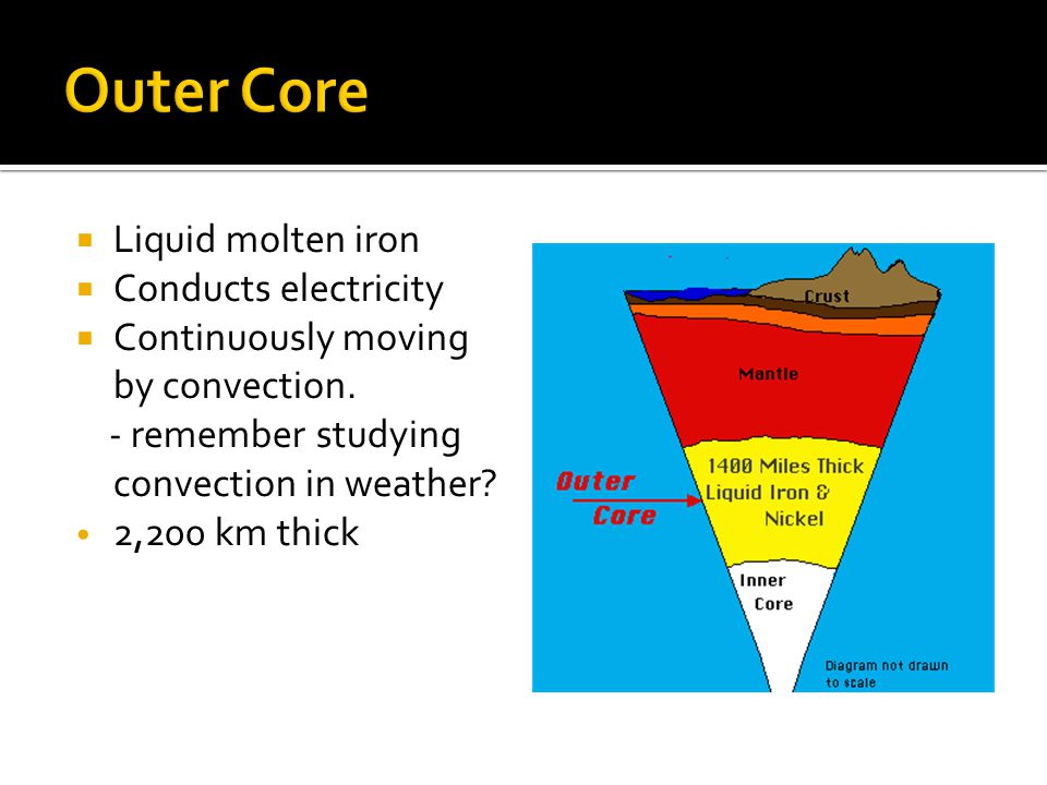 Outer Core Liquid molten iron Conducts electricity