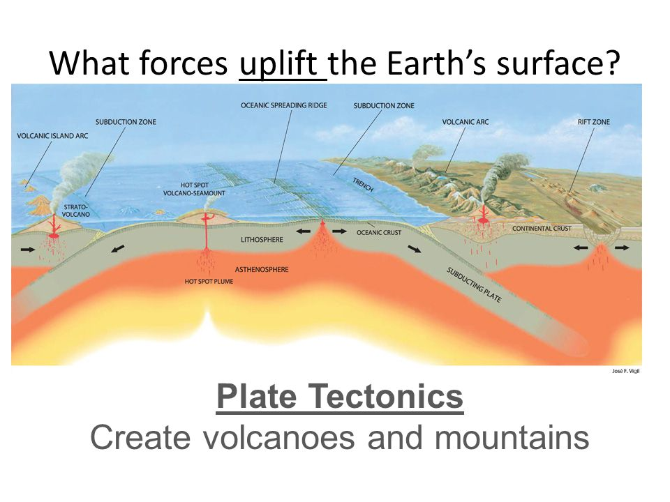 What forces uplift the Earth's surface