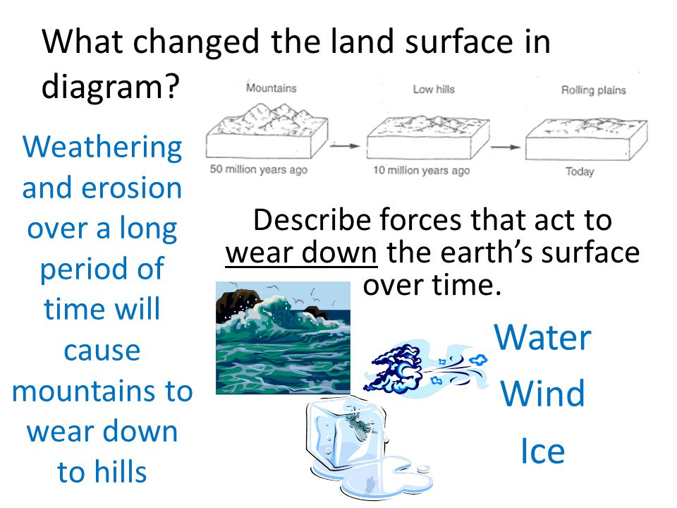 What changed the land surface in diagram