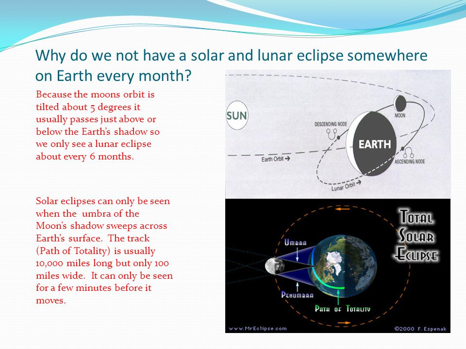 Why do we not have a solar and lunar eclipse somewhere on Earth every month