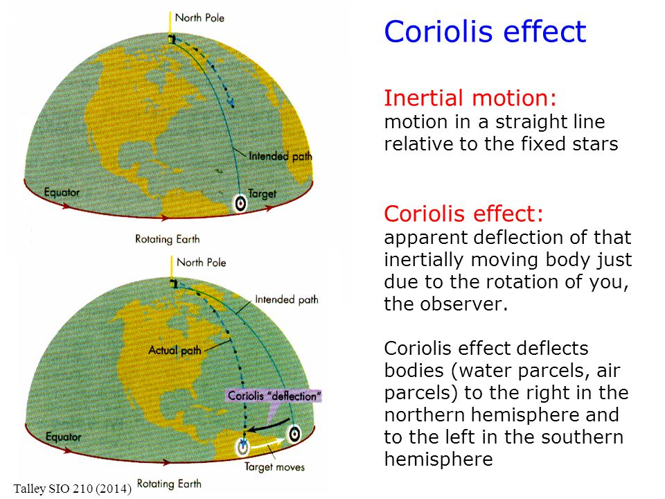 Coriolis effect Inertial motion: motion in a straight line relative to the fixed stars Coriolis effect: apparent deflection of that inertially moving body just due to the rotation of you, the observer. Coriolis effect deflects bodies (water parcels, air parcels) to the right in the northern hemisphere and to the left in the southern hemisphere