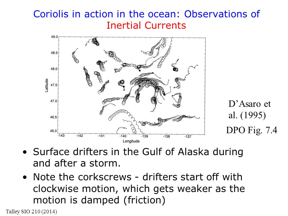 Coriolis in action in the ocean: Observations of Inertial Currents
