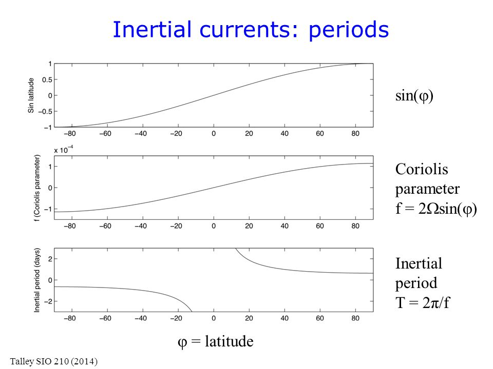 Inertial currents: periods