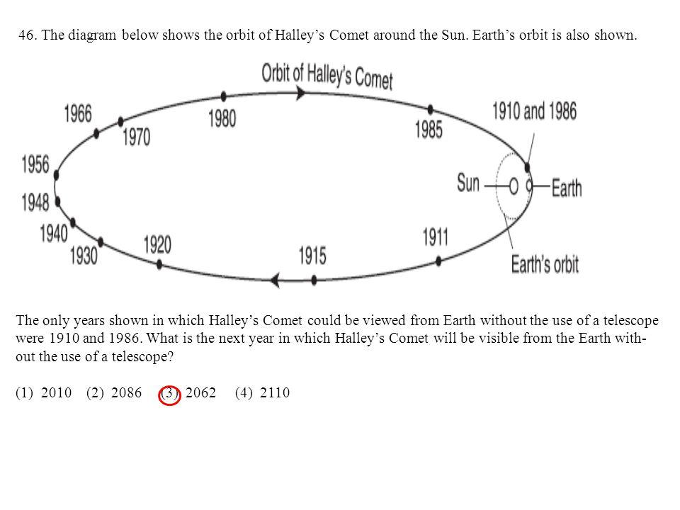 46. The diagram below shows the orbit of Halley's Comet around the Sun