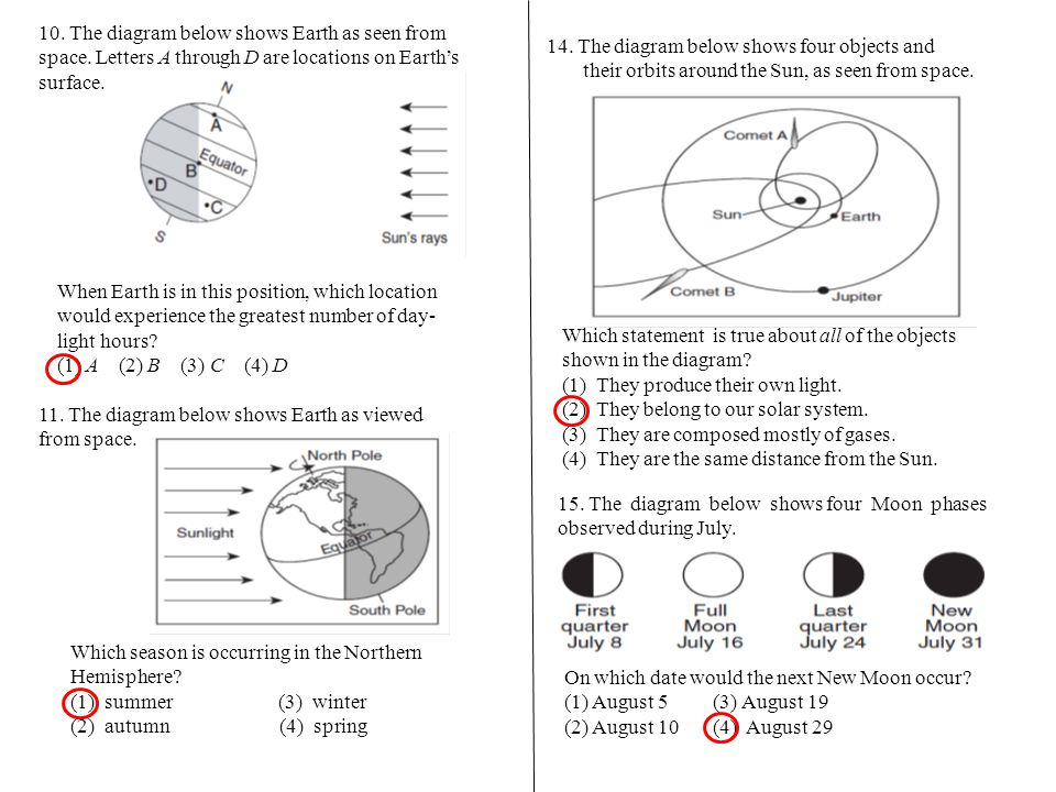 10. The diagram below shows Earth as seen from