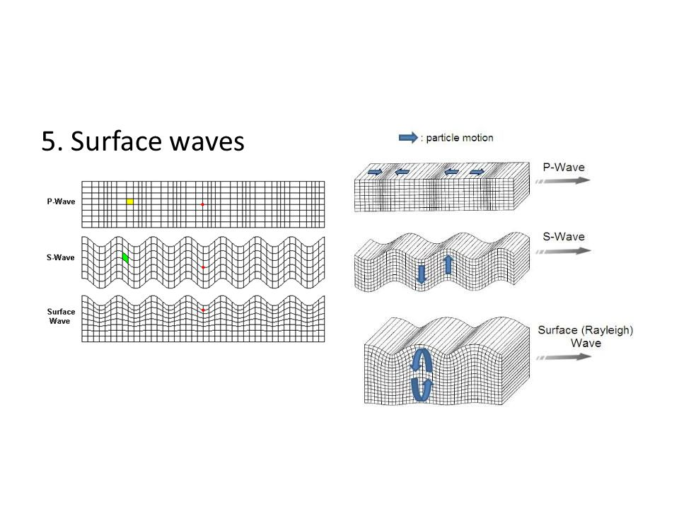 5. Surface waves