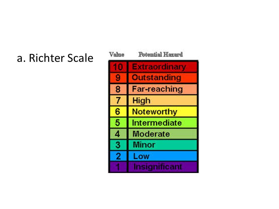 a. Richter Scale