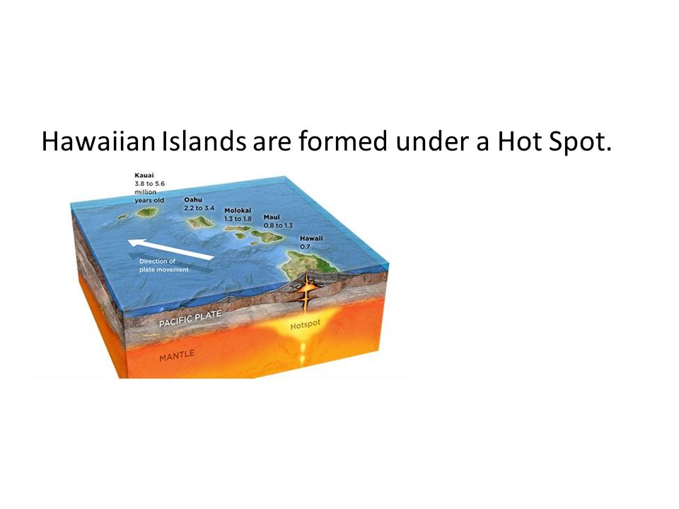 Hawaiian Islands are formed under a Hot Spot.