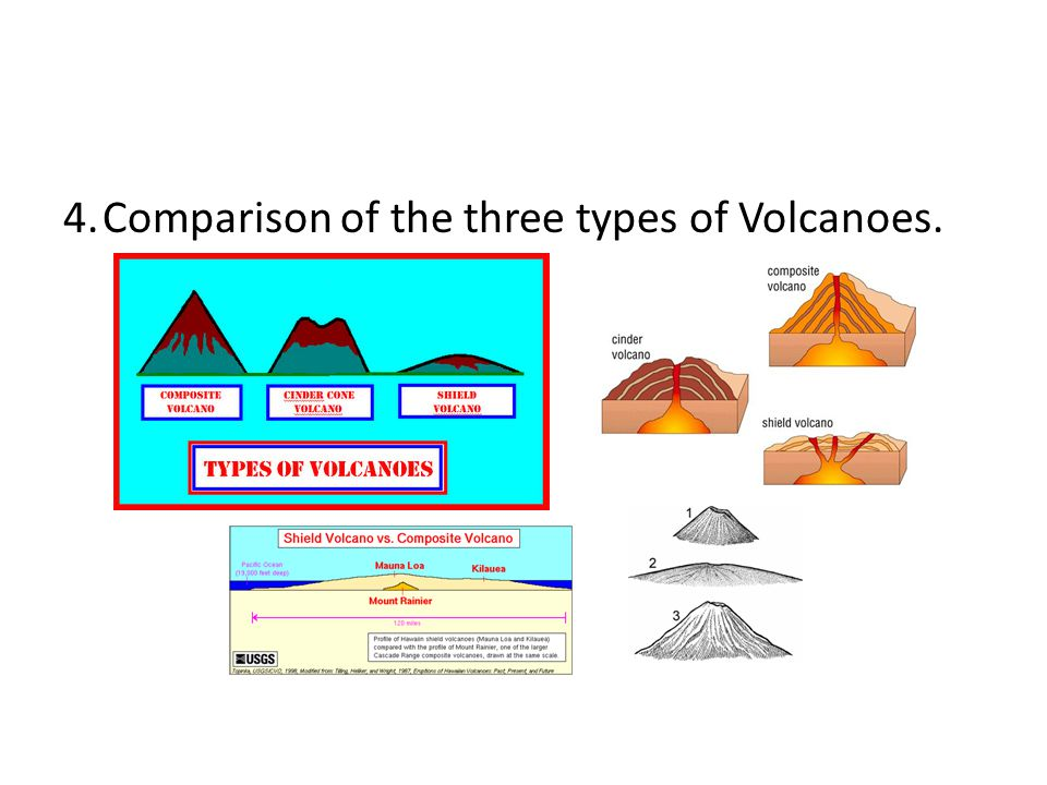 4. Comparison of the three types of Volcanoes.