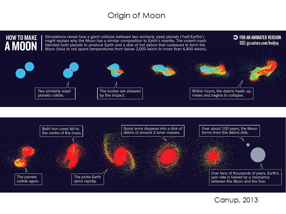 Origin of Moon Canup, 2013
