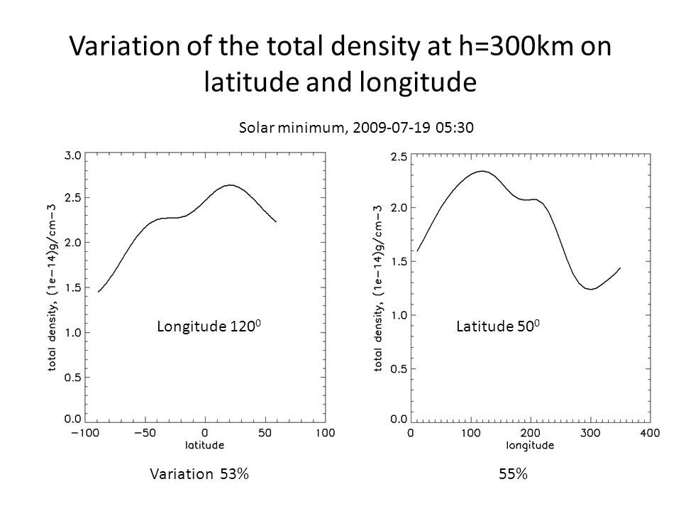 Variation of the total density at h=300km on latitude and longitude