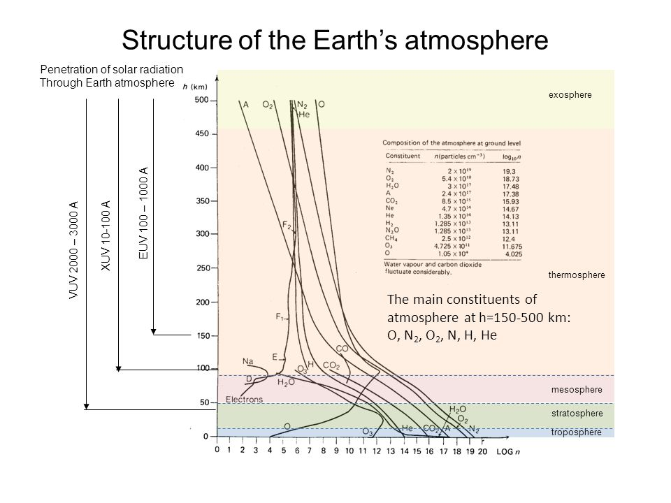 Structure of the Earth's atmosphere