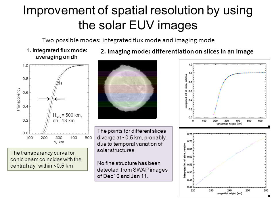Improvement of spatial resolution by using the solar EUV images