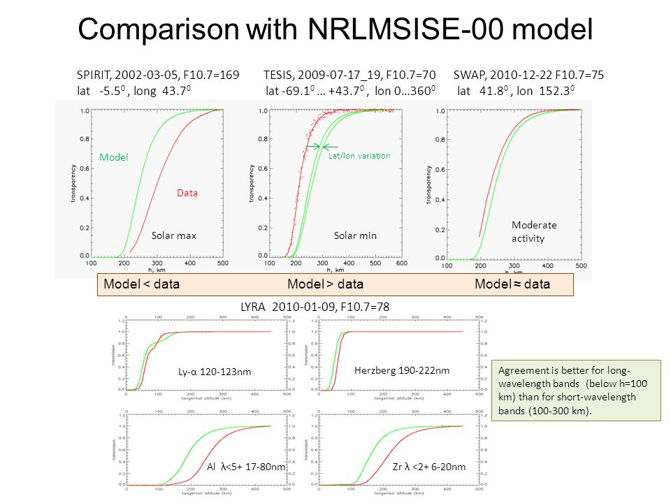 Comparison with NRLMSISE-00 model