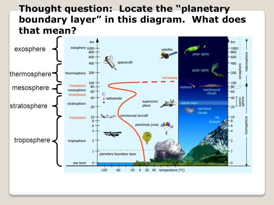 Thought question: Locate the planetary boundary layer in this diagram. What does that mean