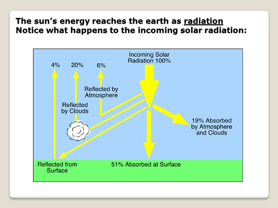 The sun's energy reaches the earth as radiation Notice what happens to the incoming solar radiation: