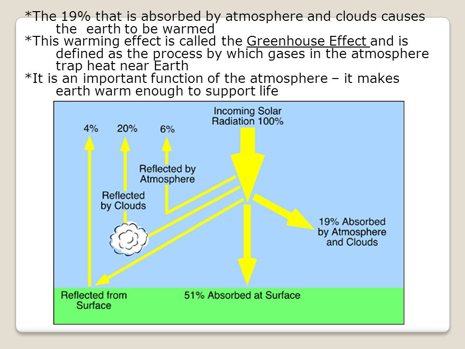 *The 19% that is absorbed by atmosphere and clouds causes