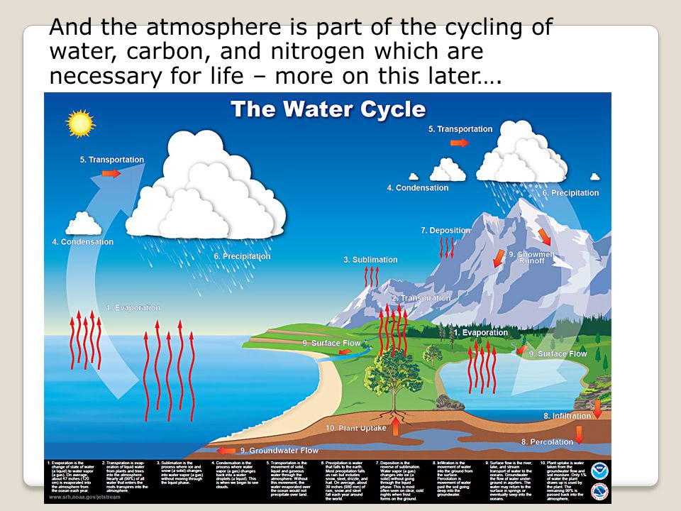 And the atmosphere is part of the cycling of water, carbon, and nitrogen which are necessary for life – more on this later….