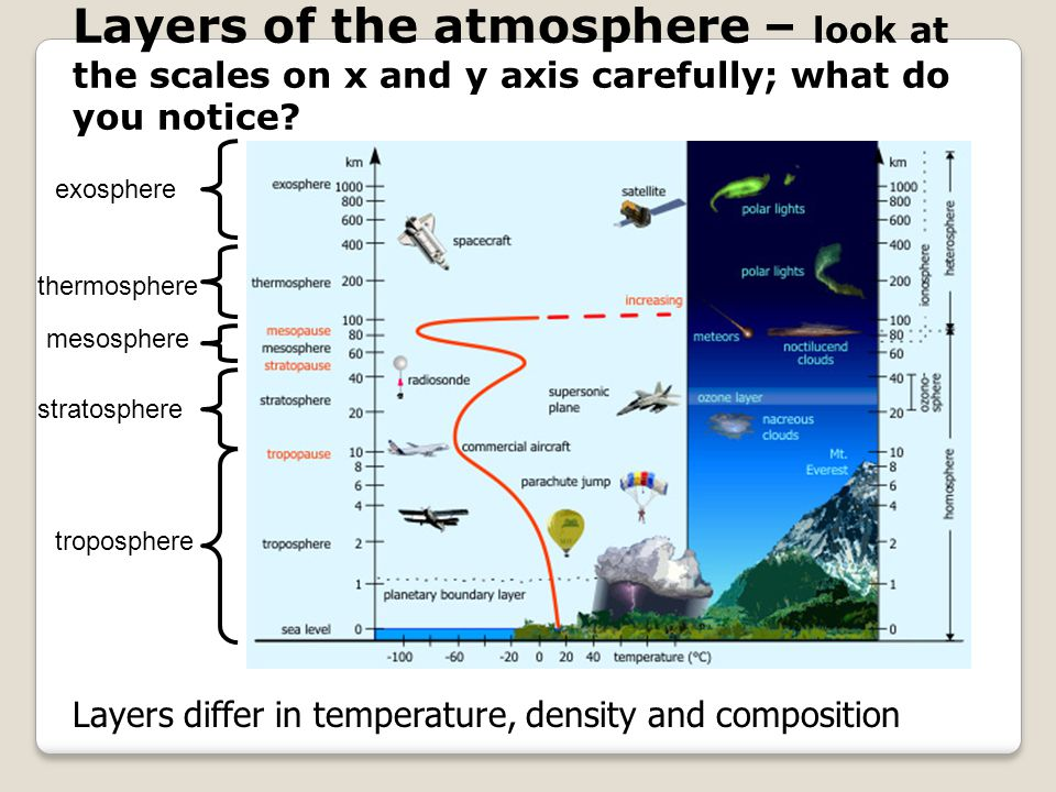 Layers of the atmosphere – look at the scales on x and y axis carefully; what do you notice