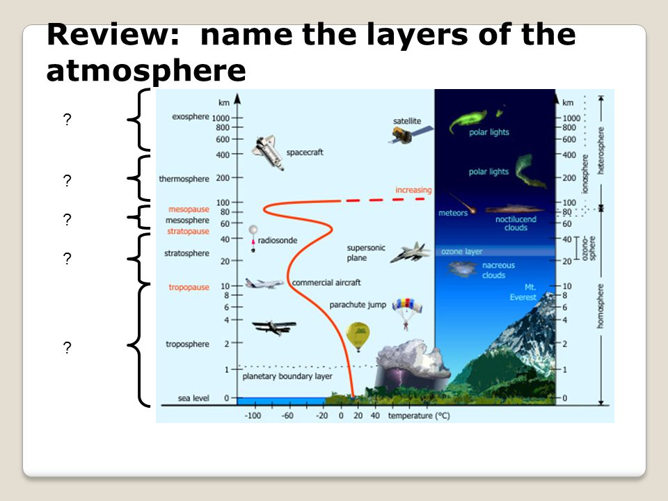 Review: name the layers of the atmosphere