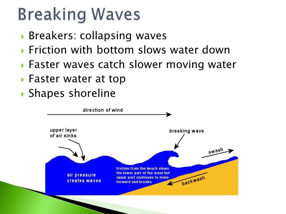 Breaking Waves Breakers: collapsing waves