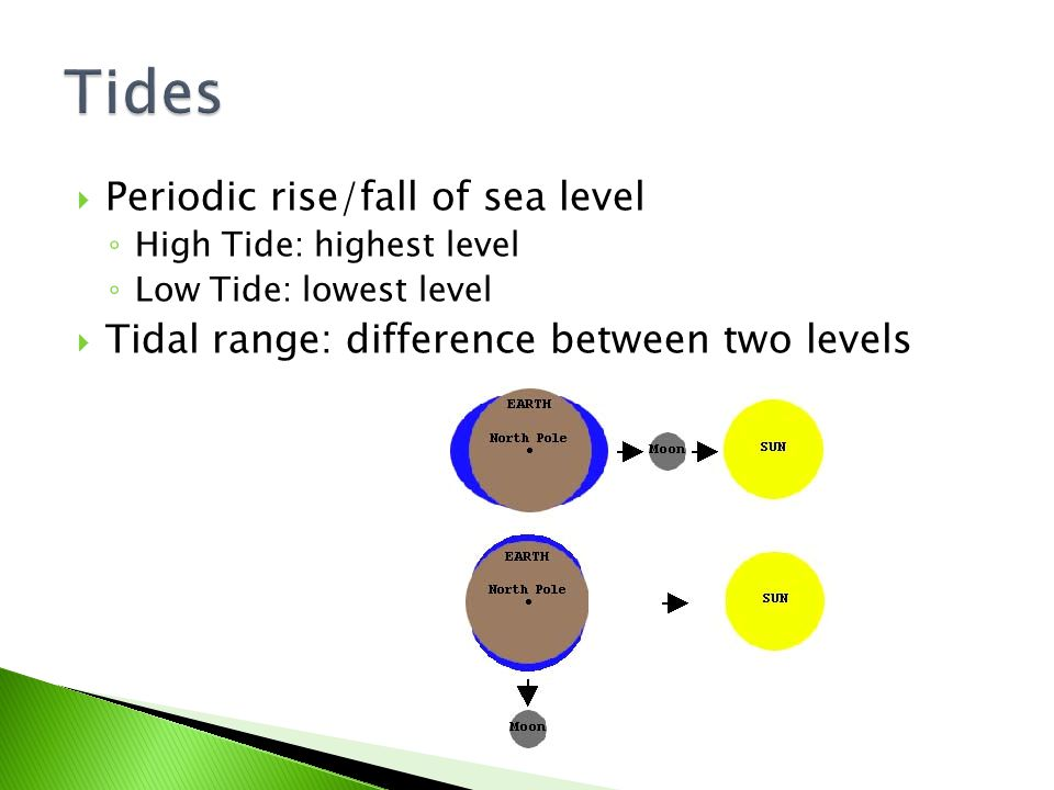 Tides Periodic rise/fall of sea level