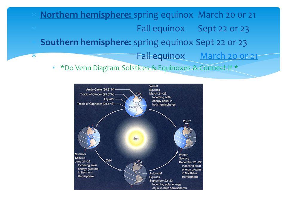 *Do Venn Diagram Solstices & Equinoxes & Connect It *
