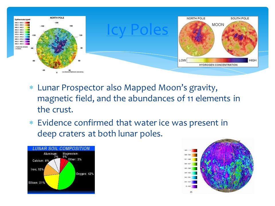Icy Poles Lunar Prospector also Mapped Moon's gravity, magnetic field, and the abundances of 11 elements in the crust.