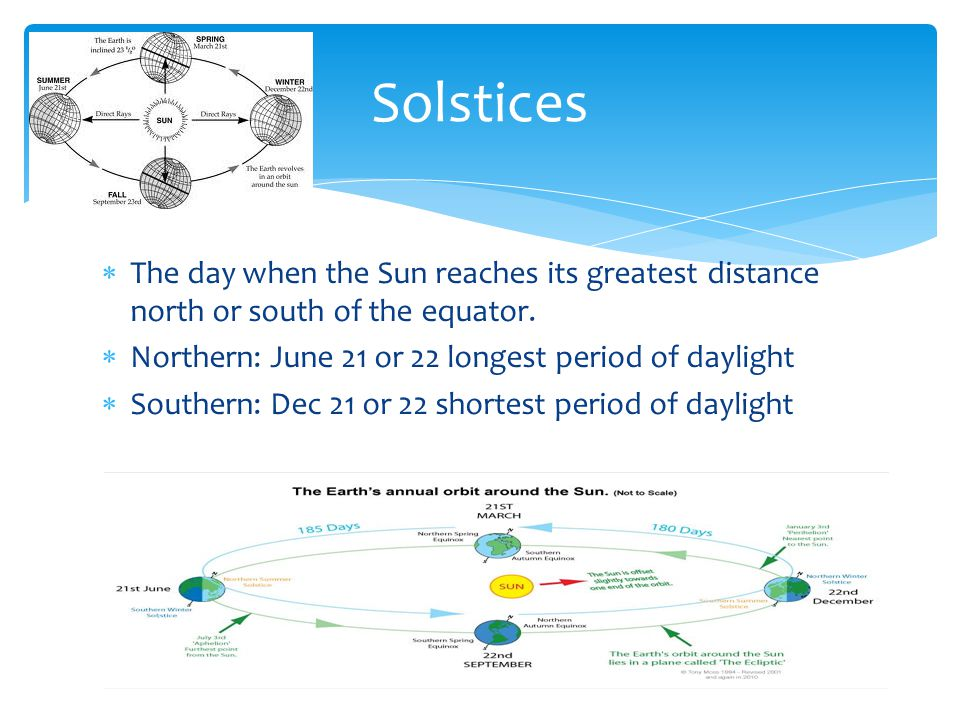 Solstices The day when the Sun reaches its greatest distance north or south of the equator. Northern: June 21 or 22 longest period of daylight.