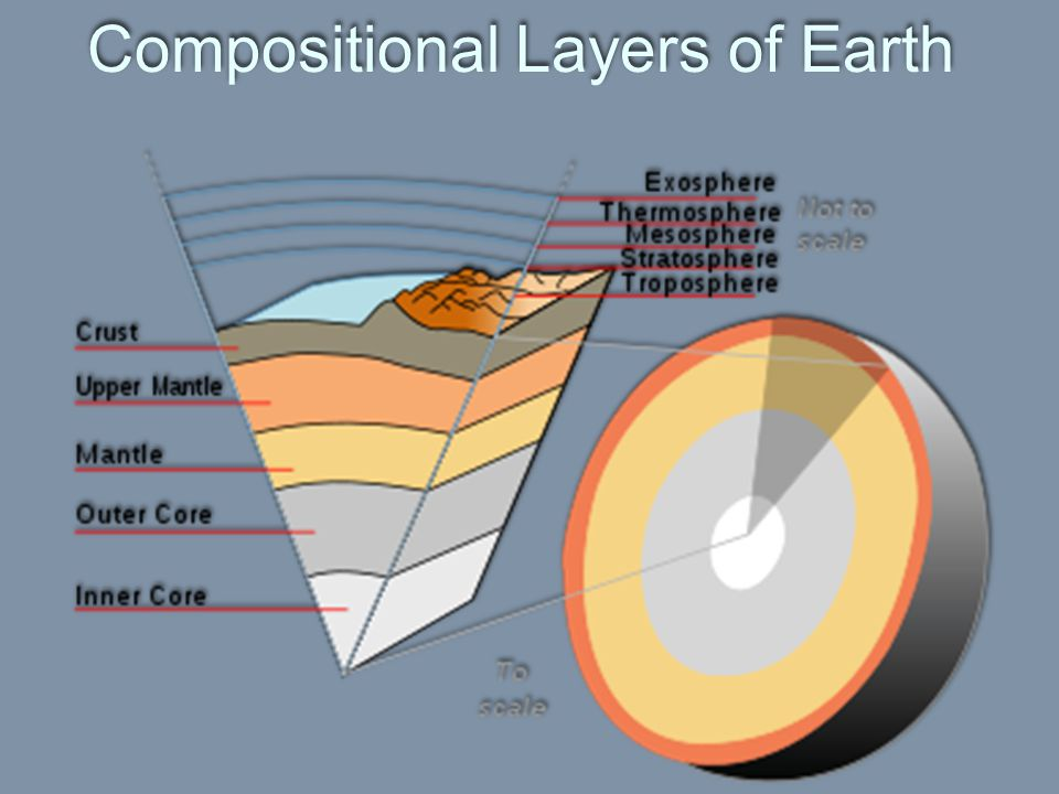 Compositional Layers of Earth