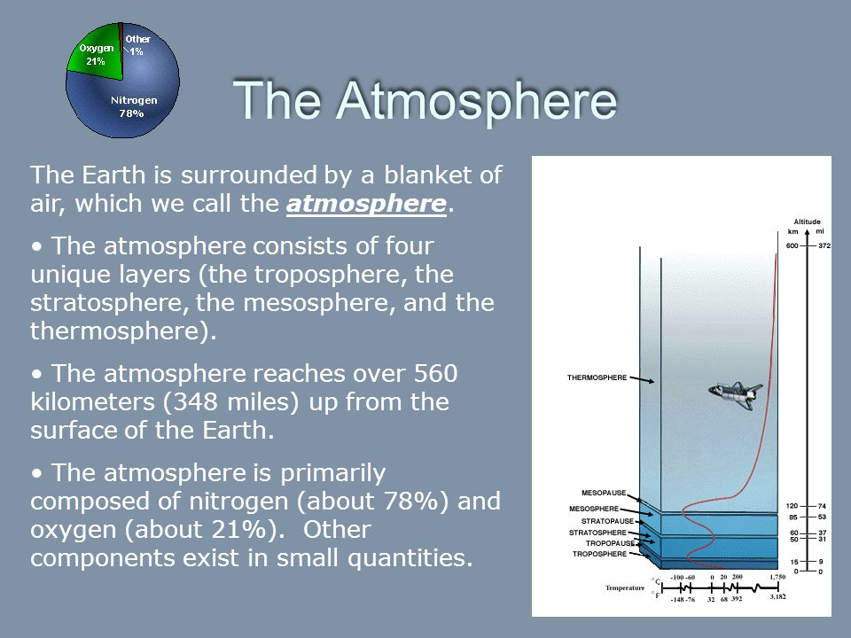 The Atmosphere The Earth is surrounded by a blanket of air, which we call the atmosphere.