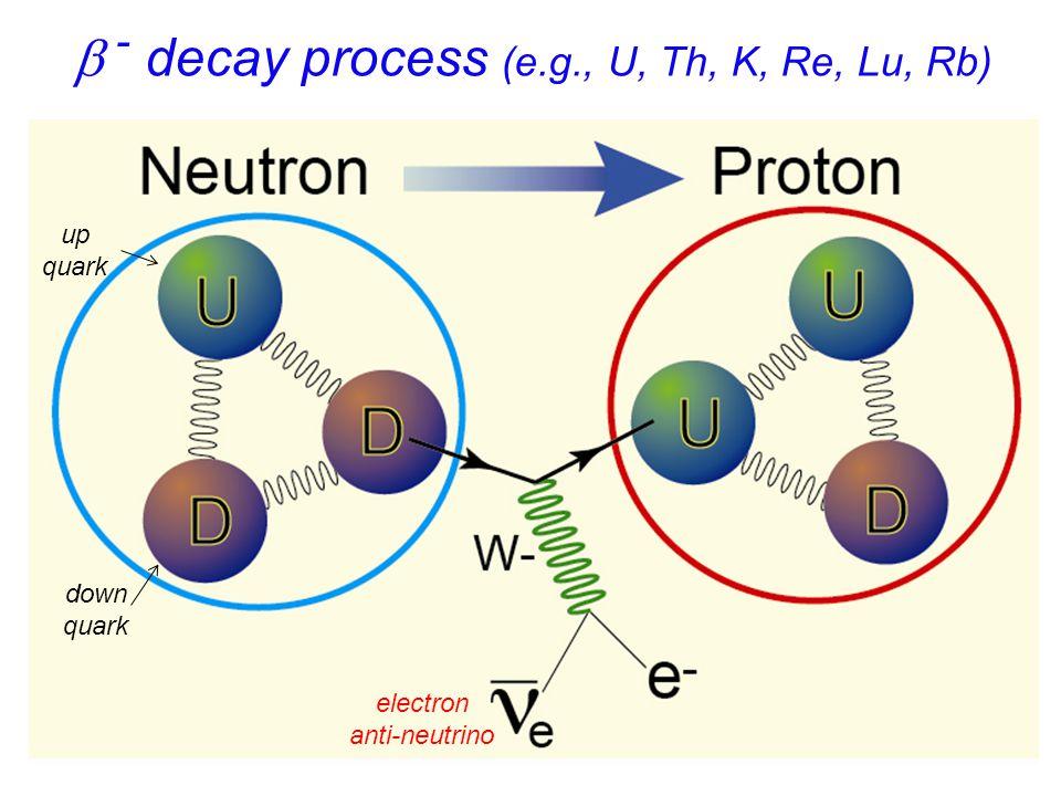 b - decay process (e.g., U, Th, K, Re, Lu, Rb)